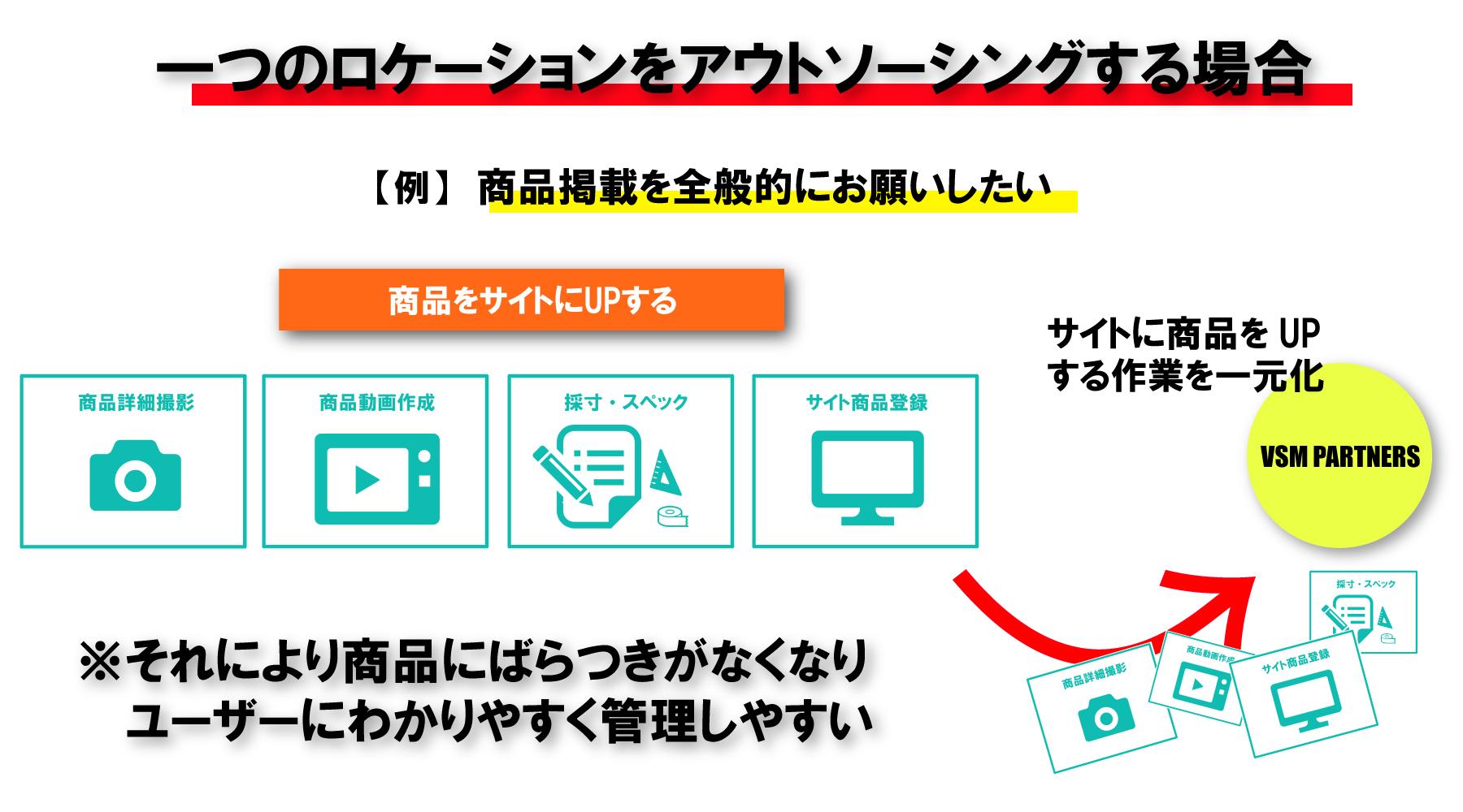 一つのロケーションをアウトソーシングする場合。商品掲載全般的にお願いしたい。それにより商品にばらつきがなくなりユーザーにわかりやすく管理しやすい。サイトに商品をUPする作業を一元化。