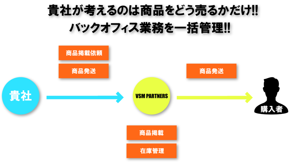 ecサイト 構築 一元管理,ecサイト 構築 運用