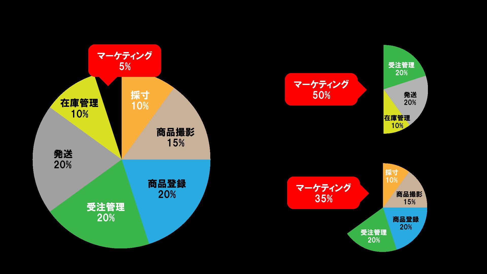 ecグラフ,ec作業グラフ,ec比較